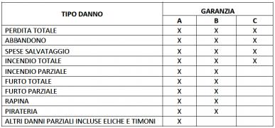 tabella garanzie